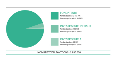 Gour Medical repartiton du capital